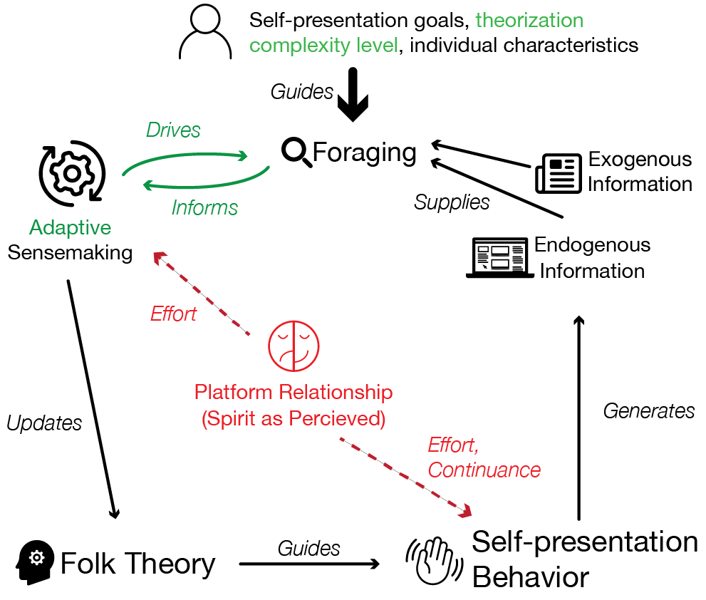A diagram of the adaptive folk theorization process as a cycle. From the top, self presentation goals, theorization capacity (highlighted in green), and individual characteristics guide foraging, which both drives and informs adaptive sensemaking (drives/informs loop and adaptive highlighted in green), which updates the folk theory, which guides self-presentation behavior, which generates endogenous information, which, when combined with exogenous information, starts a new iteration at foraging. In the middle of the diagram, all highlighted in red, platform relationship (spirit as percieved) impacts effort in adaptive sensemaking, and effort and continuance in self-presentation behavior.